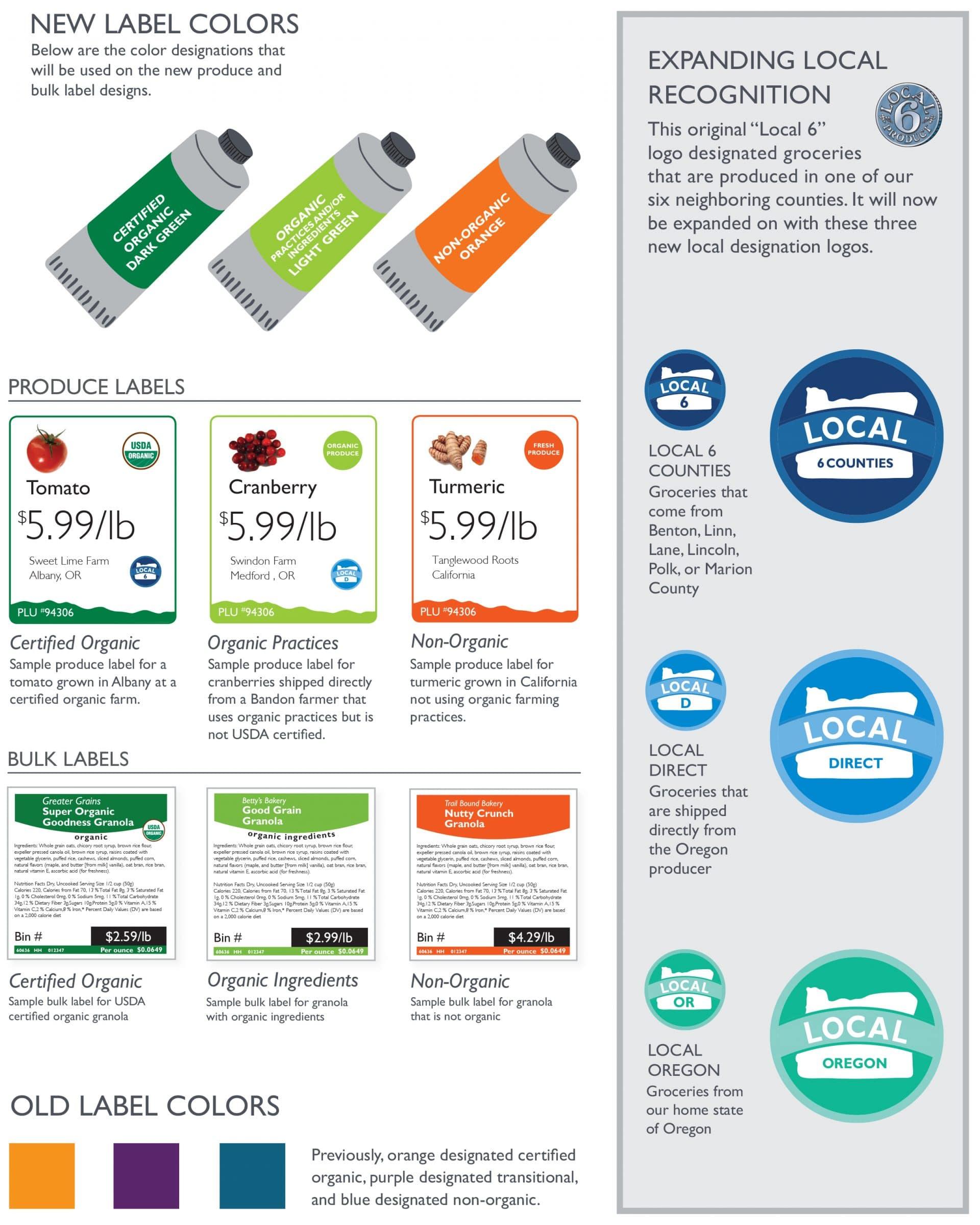 Label Change Information